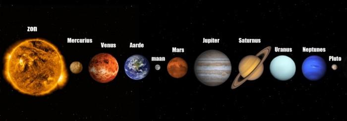 Planeten op een rij